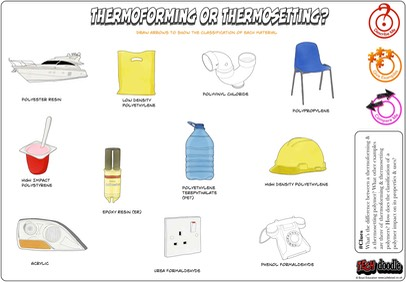 Thermoforming or thermosetting L